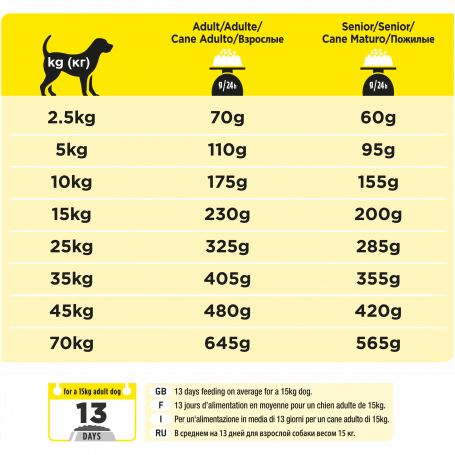 Ppvd Canine NC Neurocare