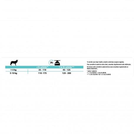 Dog Small&Mini Adult Sensitive Digestion Optidigest